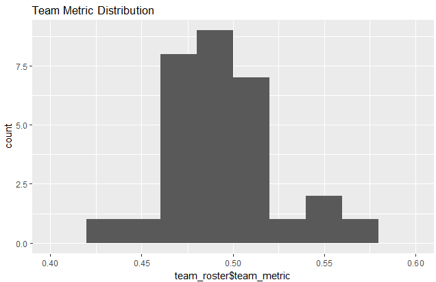 team_metric