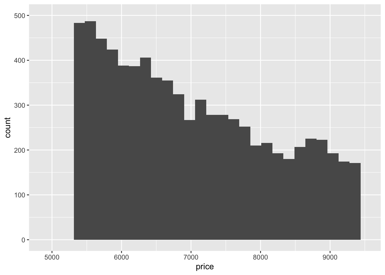 7 Exploratory Data Analysis - R for Data Science